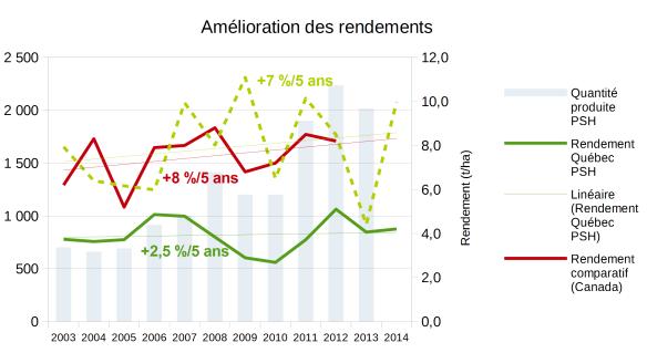 Amélioration des rendements au Québec, au Canada et producteur du groupe de tête (Québec)