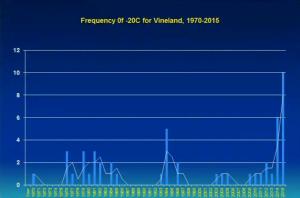 Fréquence des événements inférieurs à -20 C pour Vineland.