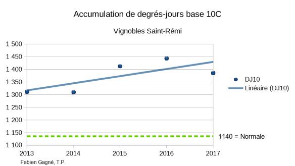 degrés-jours 2013-2017